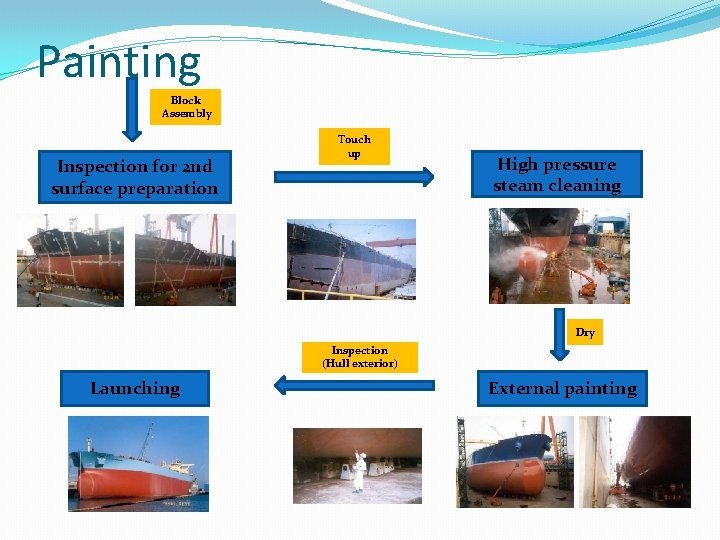 Painting Block Assembly Inspection for 2 nd surface preparation Touch up High pressure steam