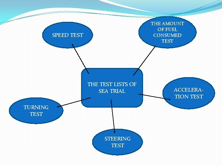 THE AMOUNT OF FUEL CONSUMED TEST SPEED TEST THE TEST LISTS OF SEA TRIAL