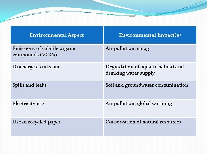 Environmental Aspect Environmental Impact(s) Emissions of volatile organic compounds (VOCs) Air pollution, smog Discharges