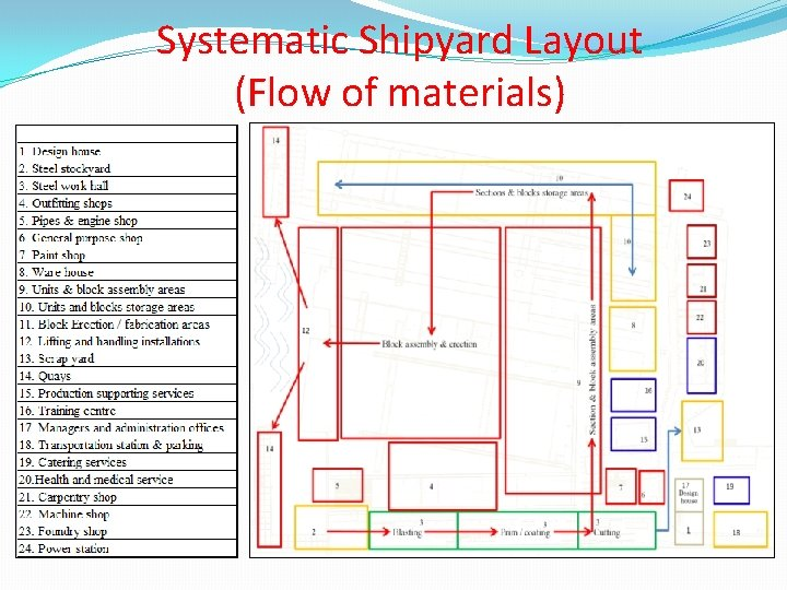 Systematic Shipyard Layout (Flow of materials)