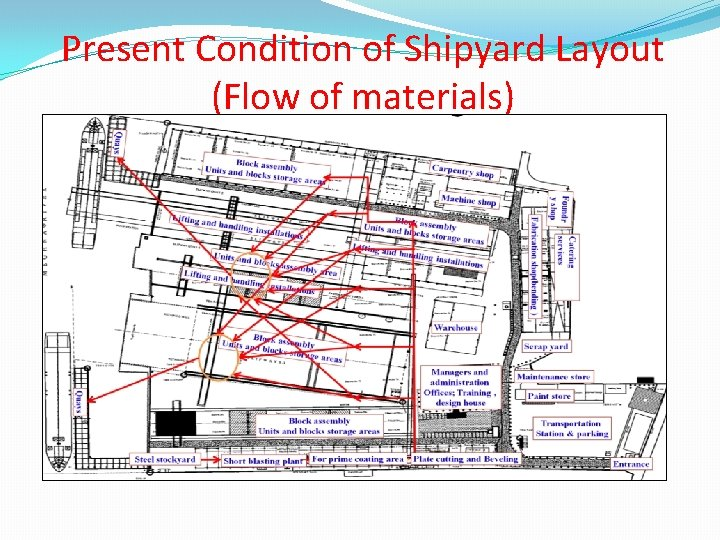 Present Condition of Shipyard Layout (Flow of materials)