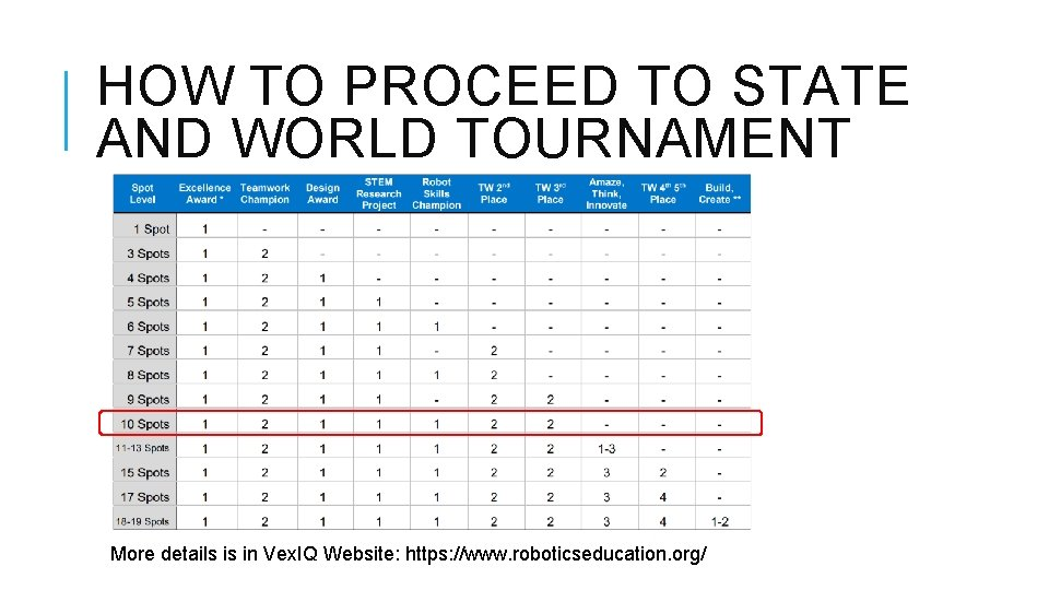 HOW TO PROCEED TO STATE AND WORLD TOURNAMENT More details is in Vex. IQ