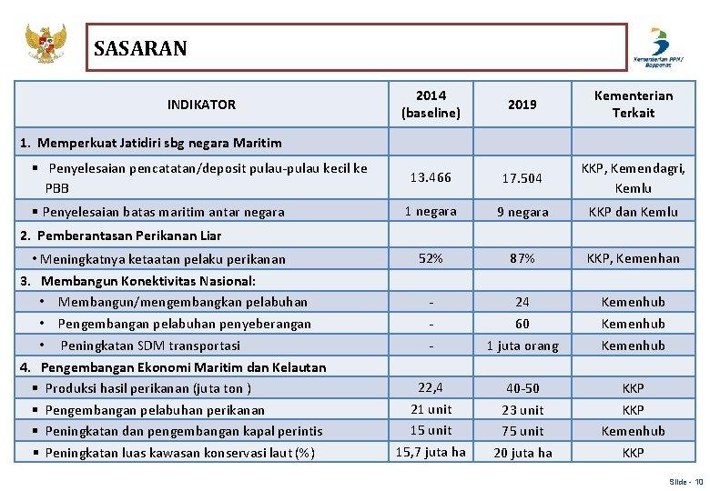 SASARAN INDIKATOR 2014 (baseline) 2019 Kementerian Terkait 13. 466 17. 504 KKP, Kemendagri, Kemlu