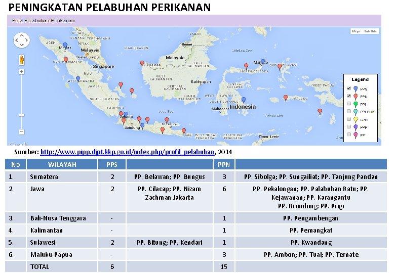 PENINGKATAN PELABUHAN PERIKANAN Sumber: http: //www. pipp. djpt. kkp. go. id/index. php/profil_pelabuhan, 2014 No