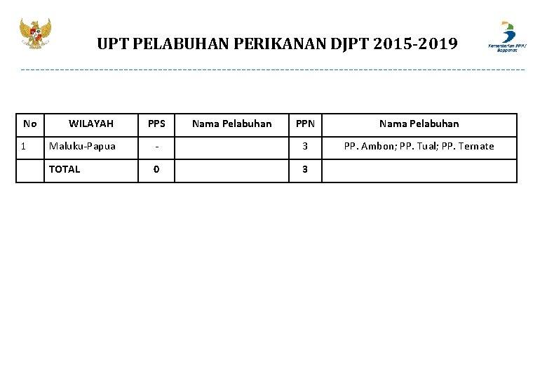 UPT PELABUHAN PERIKANAN DJPT 2015 -2019 No 1 WILAYAH PPS Nama Pelabuhan PPN Nama