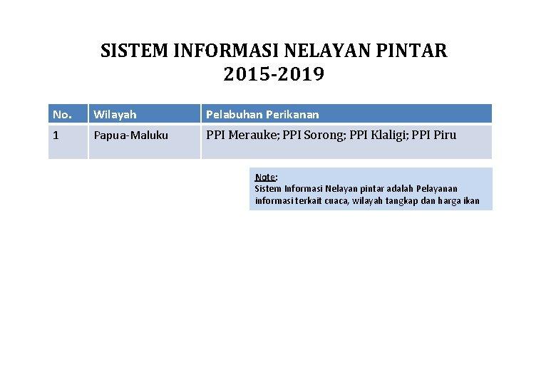 SISTEM INFORMASI NELAYAN PINTAR 2015 -2019 No. Wilayah Pelabuhan Perikanan 1 Papua-Maluku PPI Merauke;