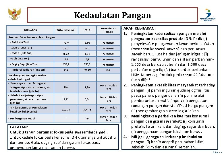 Kedaulatan Pangan 2014 (baseline) 2019 Kementerian Terkait - Padi (Juta Ton) 70, 6 82,