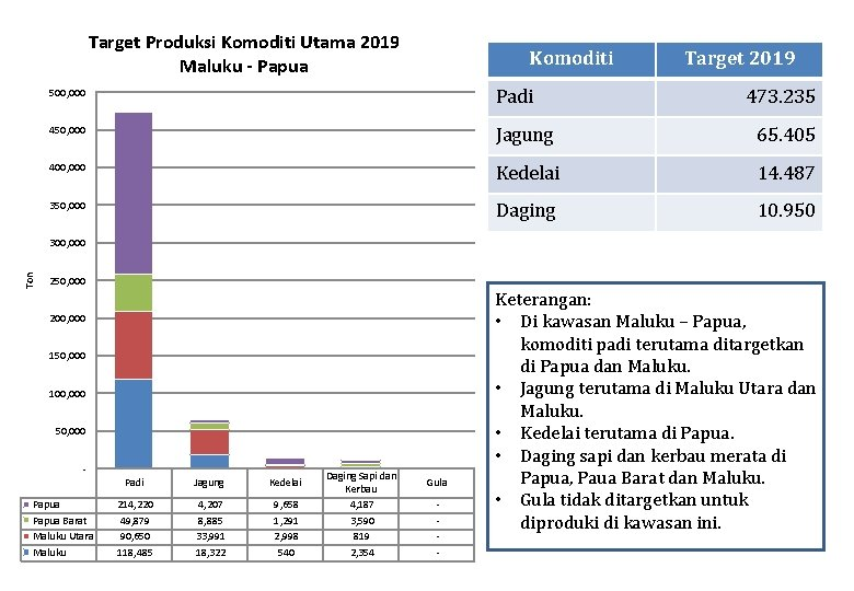 Target Produksi Komoditi Utama 2019 Maluku - Papua Komoditi Target 2019 500, 000 Padi