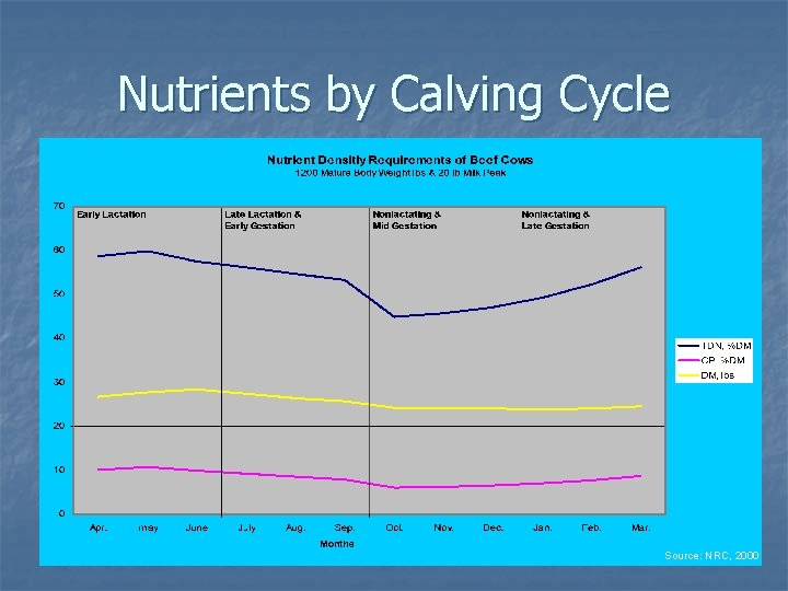 Nutrients by Calving Cycle Source: NRC, 2000