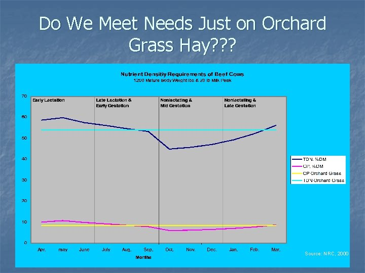 Do We Meet Needs Just on Orchard Grass Hay? ? ? Source: NRC, 2000