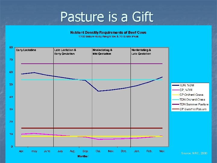 Pasture is a Gift Source: NRC, 2000