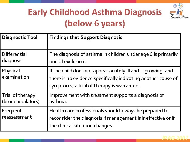 Early Childhood Asthma Diagnosis (below 6 years) Diagnostic Tool Findings that Support Diagnosis Differential