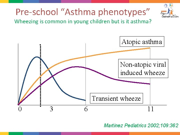 """Pre-school """"Asthma phenotypes"""" Wheezing is common in young children but is it asthma? Prevalence"""