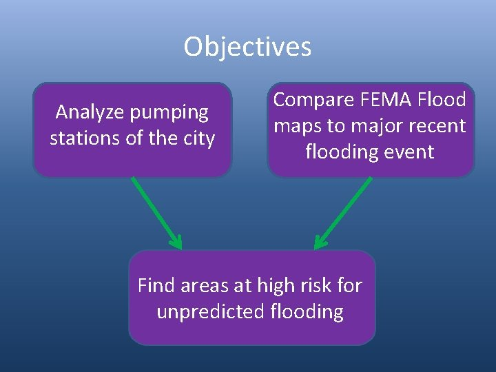 Objectives Analyze pumping stations of the city Compare FEMA Flood maps to major recent