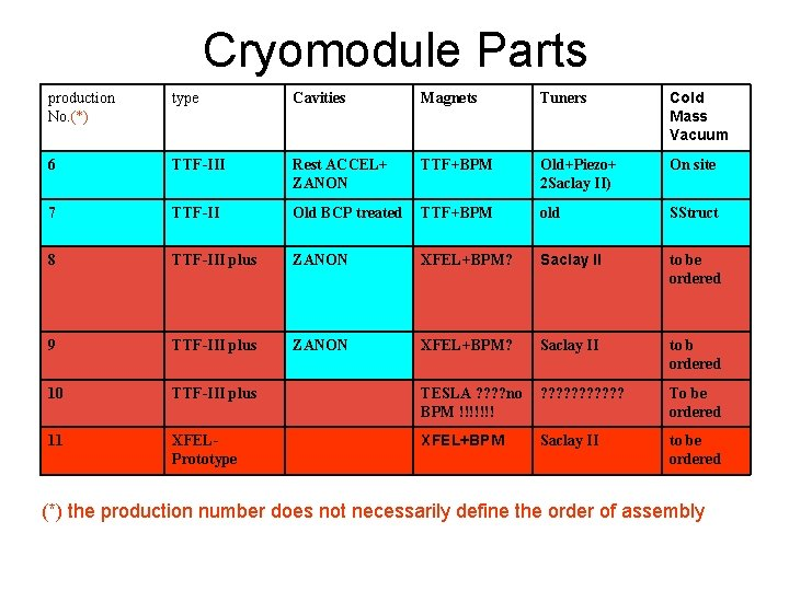 Cryomodule Parts production No. (*) type Cavities Magnets Tuners Cold Mass Vacuum 6 TTF-III