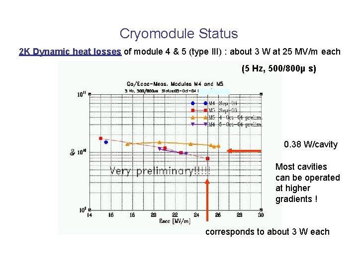 Cryomodule Status 2 K Dynamic heat losses of module 4 & 5 (type III)