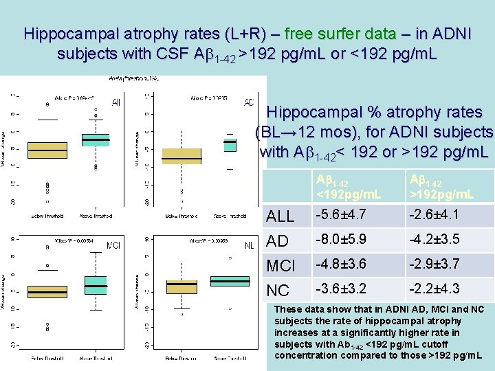 Hippocampal atrophy rates (L+R) – free surfer data – in ADNI subjects with CSF