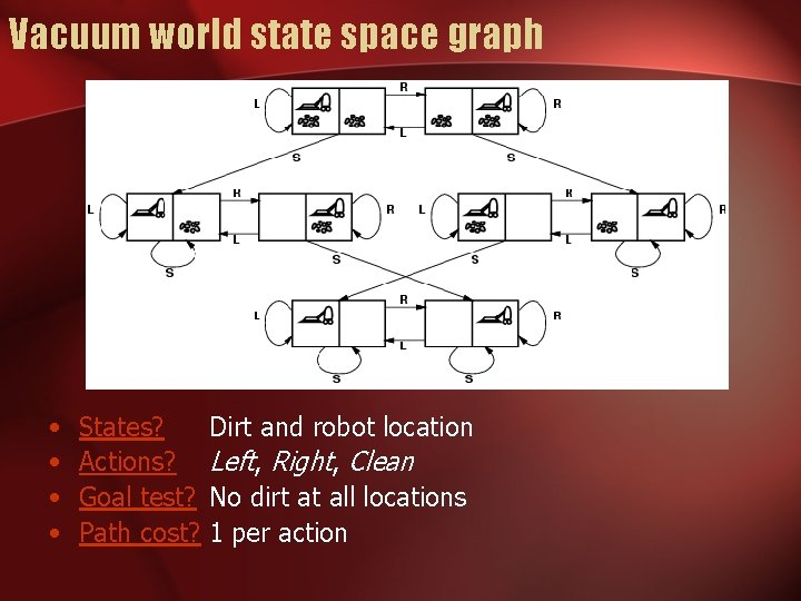 Vacuum world state space graph • • States? Actions? Goal test? Path cost? Dirt