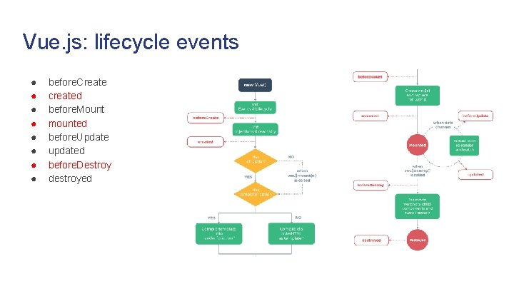 Vue. js: lifecycle events ● ● ● ● before. Create created before. Mount mounted