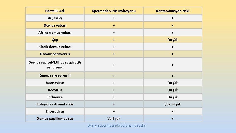 Hastalık Adı Spermada virüs izolasyonu Kontaminasyon riski Aujeszky + + Domuz vebası + +