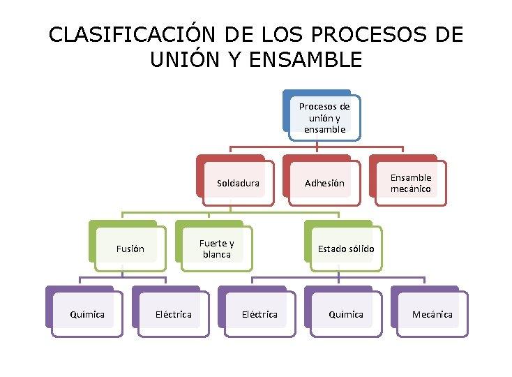 CLASIFICACIÓN DE LOS PROCESOS DE UNIÓN Y ENSAMBLE Procesos de unión y ensamble Soldadura