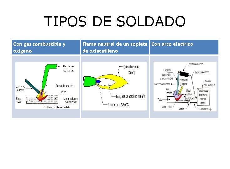 TIPOS DE SOLDADO Con gas combustible y oxígeno Flama neutral de un soplete Con