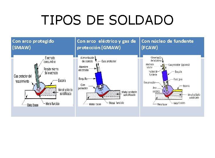 TIPOS DE SOLDADO Con arco protegido (SMAW) Con arco eléctrico y gas de protección