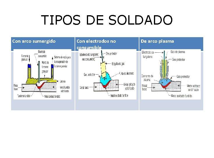TIPOS DE SOLDADO Con arco sumergido Con electrodos no consumible De arco plasma