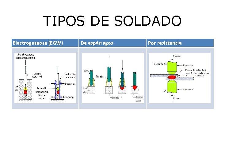 TIPOS DE SOLDADO Electrogaseosa (EGW) De espárragos Por resistencia