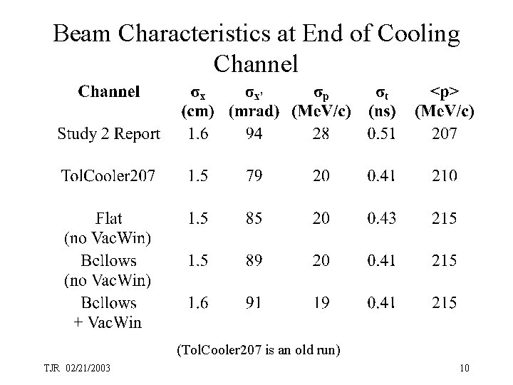 Beam Characteristics at End of Cooling Channel (Tol. Cooler 207 is an old run)