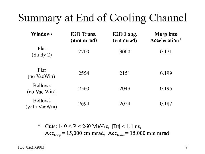 Summary at End of Cooling Channel * Cuts: 140 < P < 260 Me.