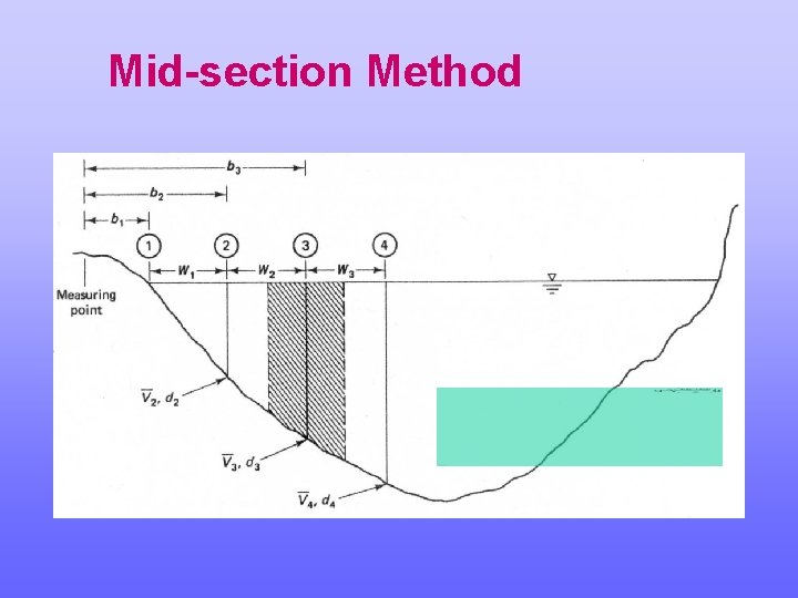 Mid-section Method
