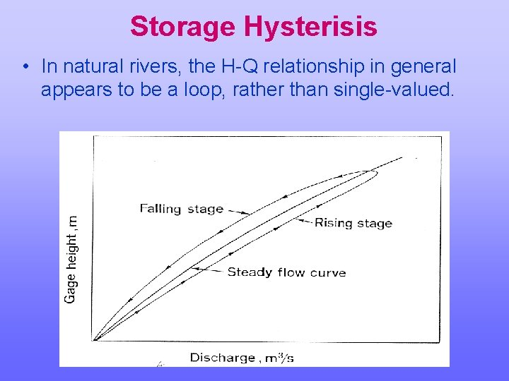 Storage Hysterisis • In natural rivers, the H-Q relationship in general appears to be