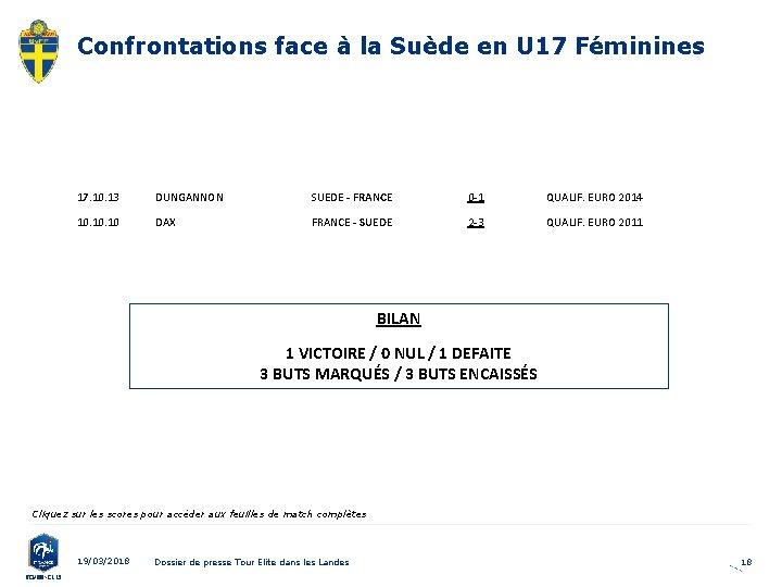Confrontations face à la Suède en U 17 Féminines 17. 10. 13 DUNGANNON SUEDE
