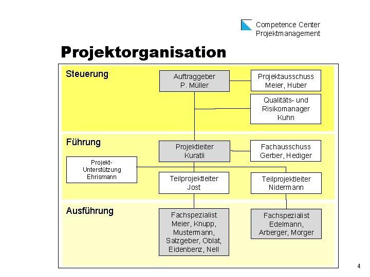Competence Center Projektmanagement Projektorganisation Steuerung Auftraggeber P. Müller Projektausschuss Meier, Huber Qualitäts und Risikomanager