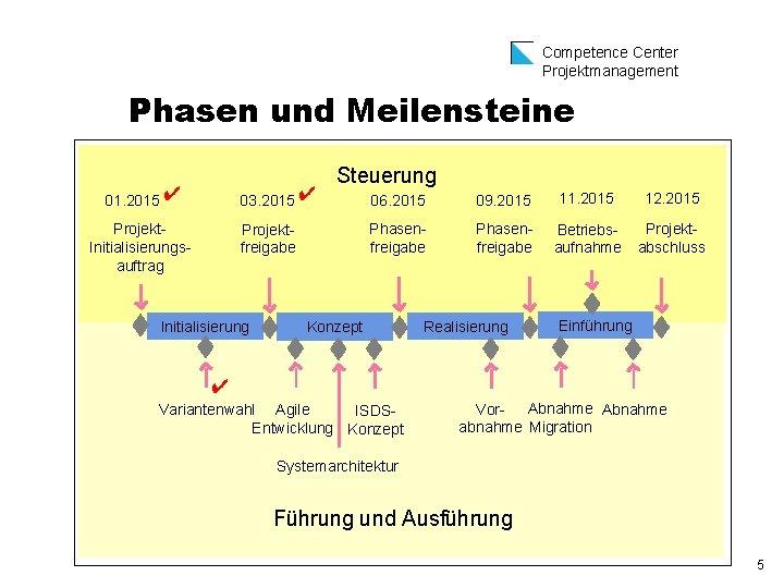 Competence Center Projektmanagement Phasen und Meilensteine 03. 2015 ✔ 01. 2015 ✔ Projekt Initialisierungs