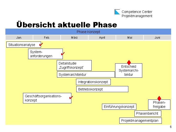 Competence Center Projektmanagement Übersicht aktuelle Phase Konzept Jan. Feb. Situationsanalyse März April Mai Juni