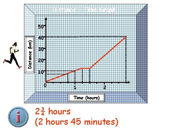 Distance – Time Graph Distance (km) 50 40 30 20 10 0 1 2