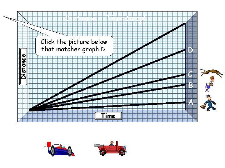 Distance – Time Graph Distance Click the picture below that matches graph D. D
