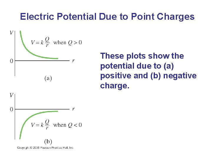 Electric Potential Due to Point Charges These plots show the potential due to (a)