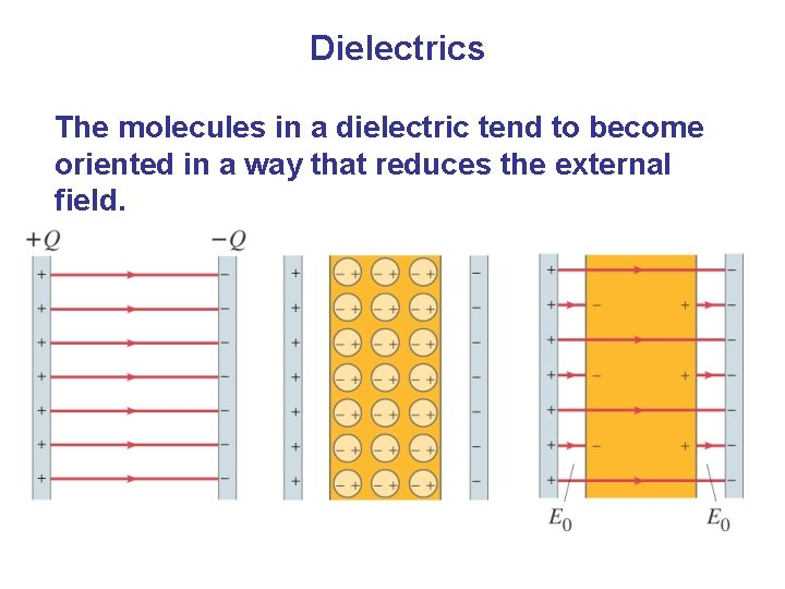 Dielectrics The molecules in a dielectric tend to become oriented in a way that