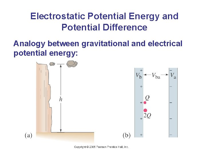 Electrostatic Potential Energy and Potential Difference Analogy between gravitational and electrical potential energy: