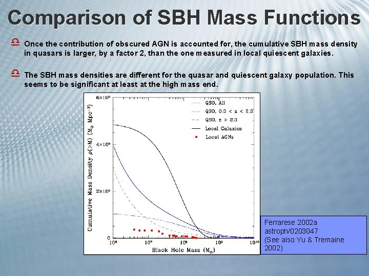 Comparison of SBH Mass Functions d Once the contribution of obscured AGN is accounted