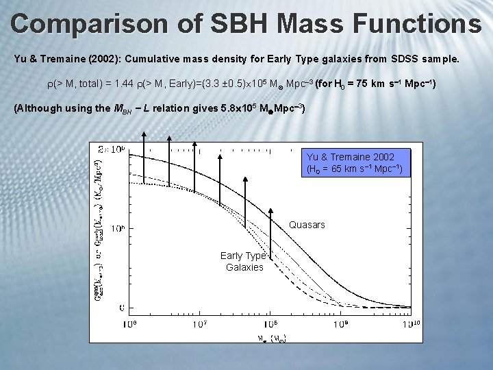 Comparison of SBH Mass Functions Yu & Tremaine (2002): Cumulative mass density for Early