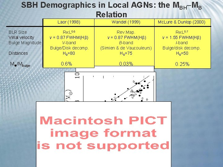 SBH Demographics in Local AGNs: the MBH MB Relation BLR Size Virial velocity Bulge