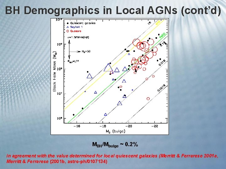 BH Demographics in Local AGNs (cont'd) MBH/Mbulge ~ 0. 2% in agreement with the