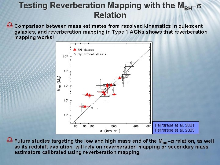 Testing Reverberation Mapping with the MBH Relation d Comparison between mass estimates from resolved