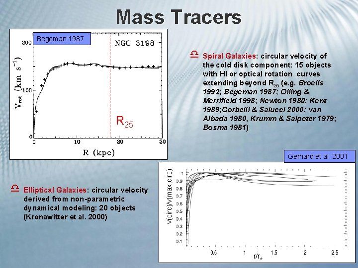 Mass Tracers Begeman 1987 d Spiral Galaxies: circular velocity of the cold disk component: