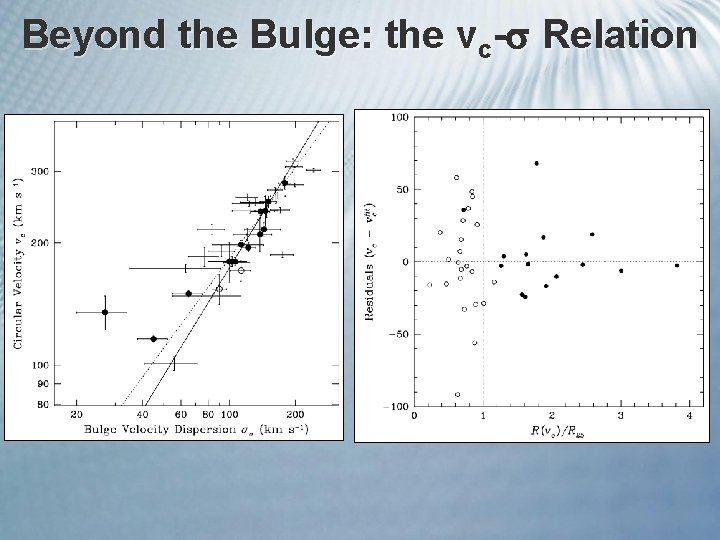 Beyond the Bulge: the vc- Relation