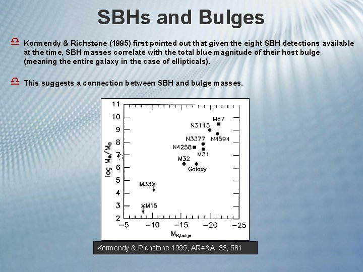 SBHs and Bulges d Kormendy & Richstone (1995) first pointed out that given the